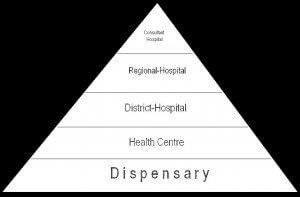 Health-system Tanzania